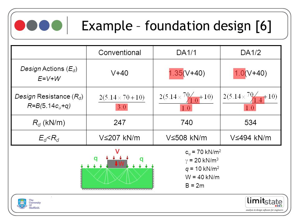 Example – foundation design [6]